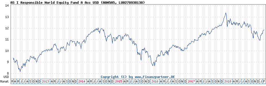 Chart: AS I Responsible World Equity Fund A Acc USD (A0M5A5 / LU0278938138)