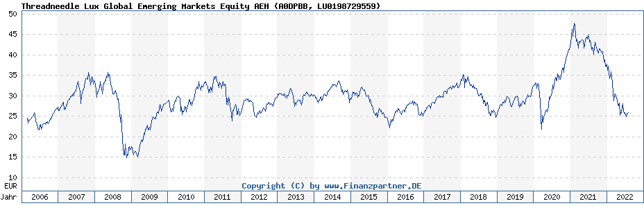 Chart: Threadneedle Lux Global Emerging Markets Equity AEH (A0DPBB / LU0198729559)