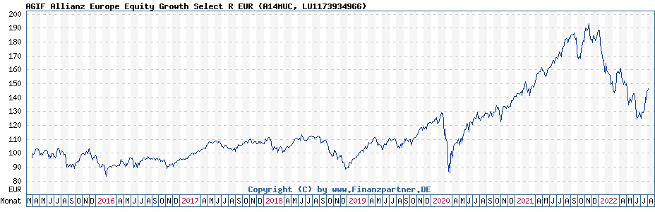 Chart: AGIF Allianz Europe Equity Growth Select R EUR (A14MUC / LU1173934966)