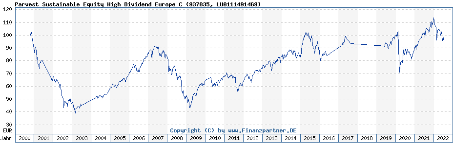 Chart: Parvest Sustainable Equity High Dividend Europe C (937835 / LU0111491469)