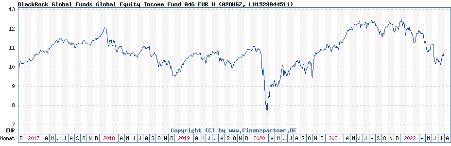 Chart: BlackRock Global Funds Global Equity Income Fund A4G EUR H (A2DHGZ / LU1529944511)