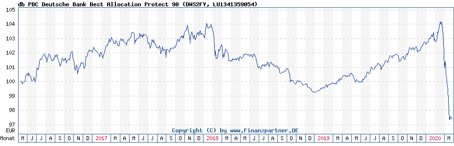 Chart: db PBC Deutsche Bank Best Allocation Protect 90 (DWS2FY / LU1341359054)