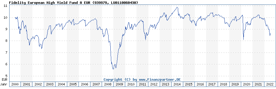 Chart: Fidelity European High Yield Fund A EUR (939979 / LU0110060430)