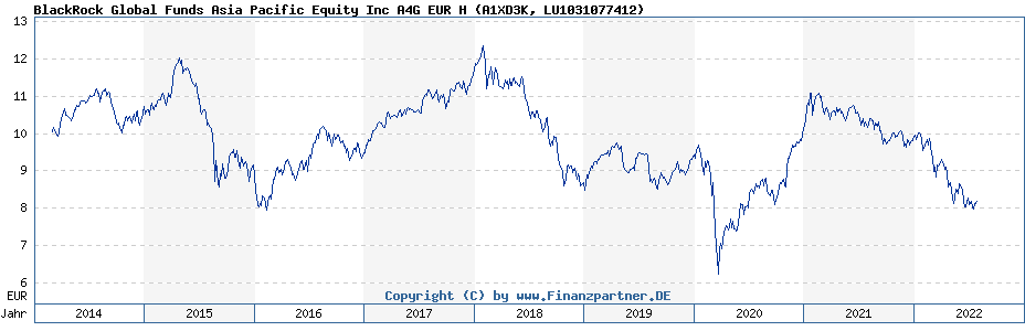 Chart: BlackRock Global Funds Asia Pacific Equity Inc A4G EUR H (A1XD3K / LU1031077412)