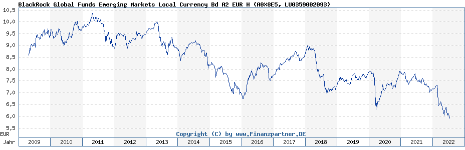 Chart: BlackRock Global Funds Emerging Markets Local Currency Bd A2 EUR H (A0X8E5 / LU0359002093)