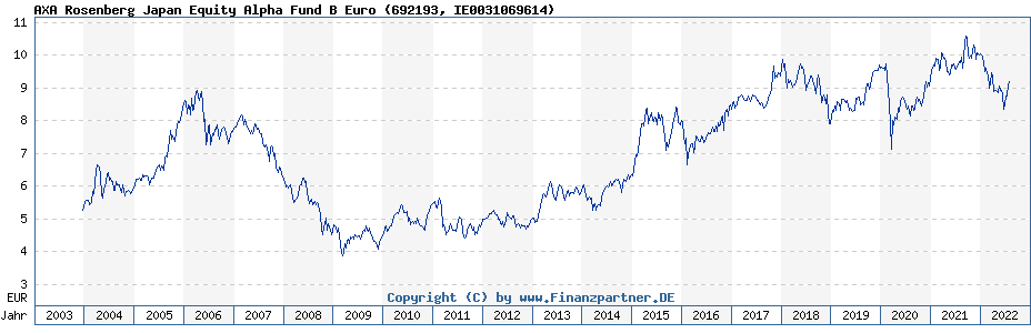 Chart: AXA Rosenberg Japan Equity Alpha Fund B Euro (692193 / IE0031069614)
