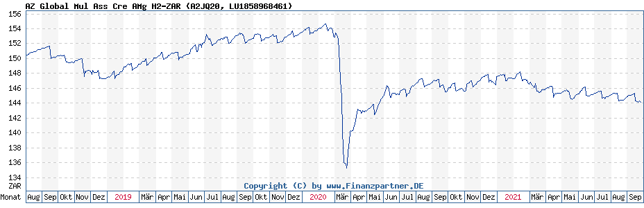 Chart: AZ Global Mul Ass Cre AMg H2-ZAR (A2JQ20 / LU1858968461)