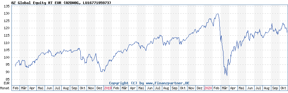 Chart: AZ Global Equity RT EUR (A2DW0G / LU1677195973)