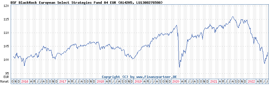 Chart: BSF BlackRock European Select Strategies Fund A4 EUR (A142H5 / LU1308276598)