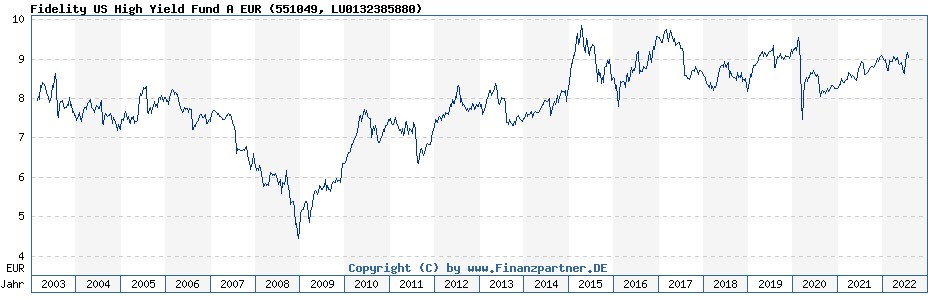 Chart: Fidelity US High Yield Fund A EUR (551049 / LU0132385880)