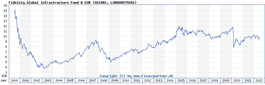 Chart: Fidelity Global Infrastructure Fund A EUR (921801 / LU0099575291)