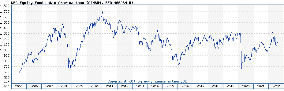 Chart: KBC Equity Fund Latin America thes (974354 / BE0146026415)