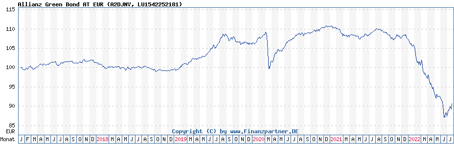 Chart: Allianz Green Bond AT EUR (A2DJNV / LU1542252181)