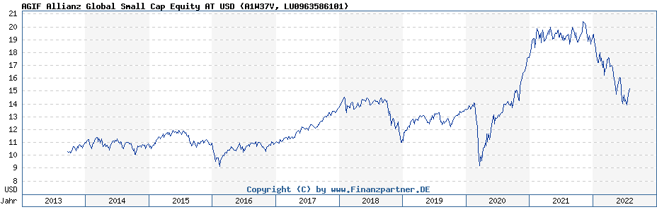 Chart: AGIF Allianz Global Small Cap Equity AT USD (A1W37V / LU0963586101)